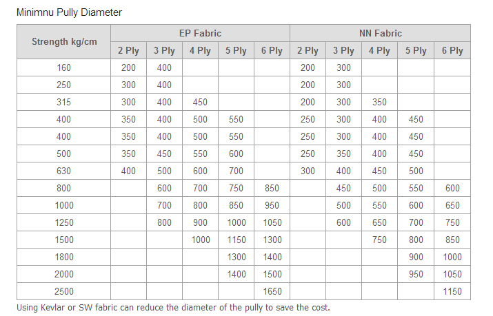 minimnu-pully-diameter