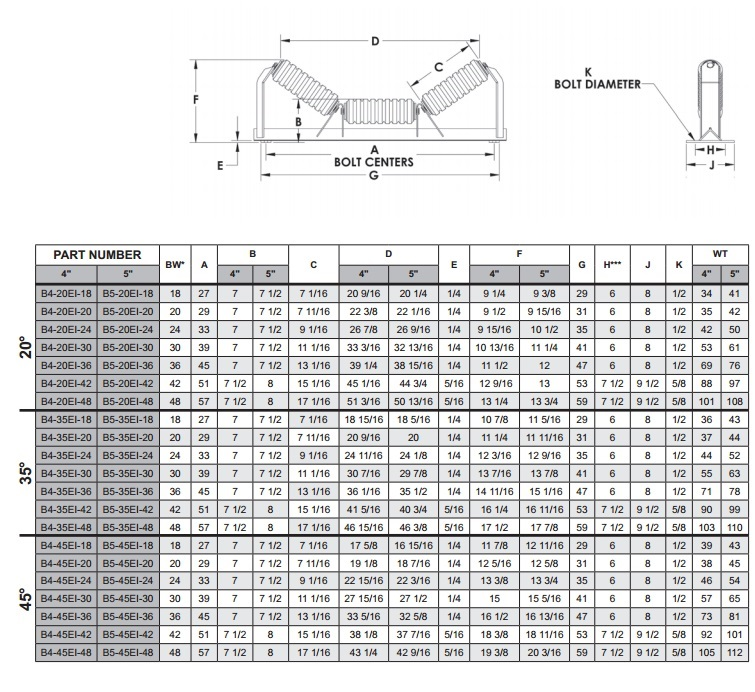 Impact Roller Idlers technical data