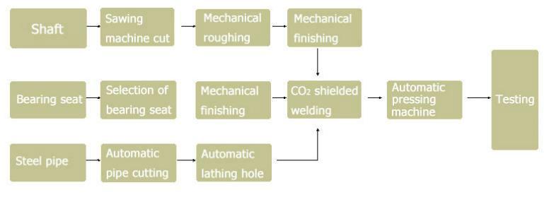 conveyor idler production process